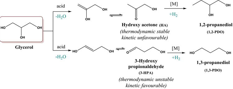 Glycerol Transformation to Value-Added 1,3-Propanediol Production: A