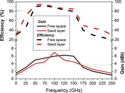 Detection of Underground Water by Using GPR | IntechOpen