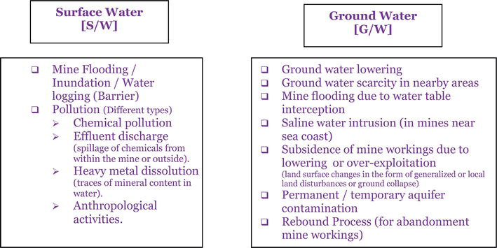 Mining of Minerals and Groundwater in India | IntechOpen