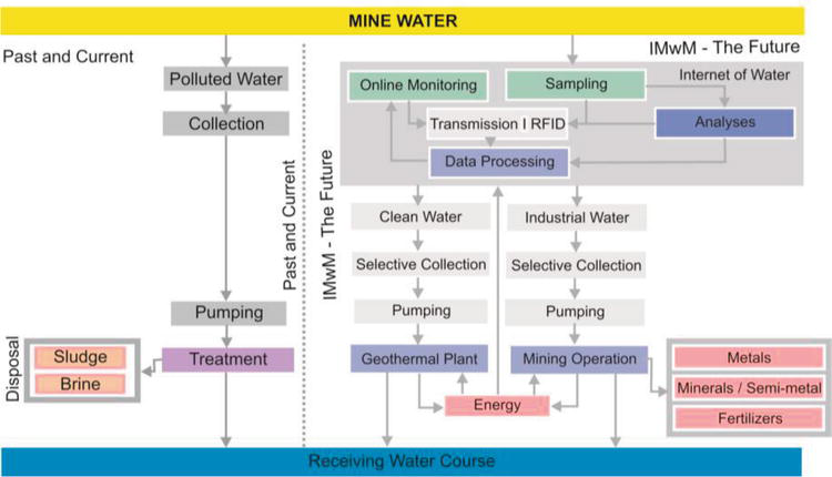 Mining of Minerals and Groundwater in India   IntechOpen
