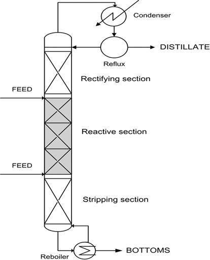 reactive distillation  modeling  simulation  and optimization