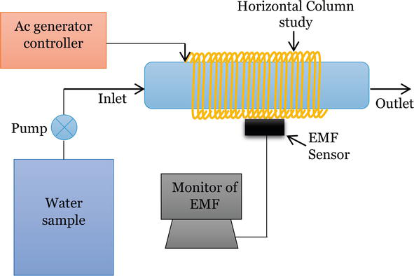 Removal of Escherichia Coli Using Low-Frequency