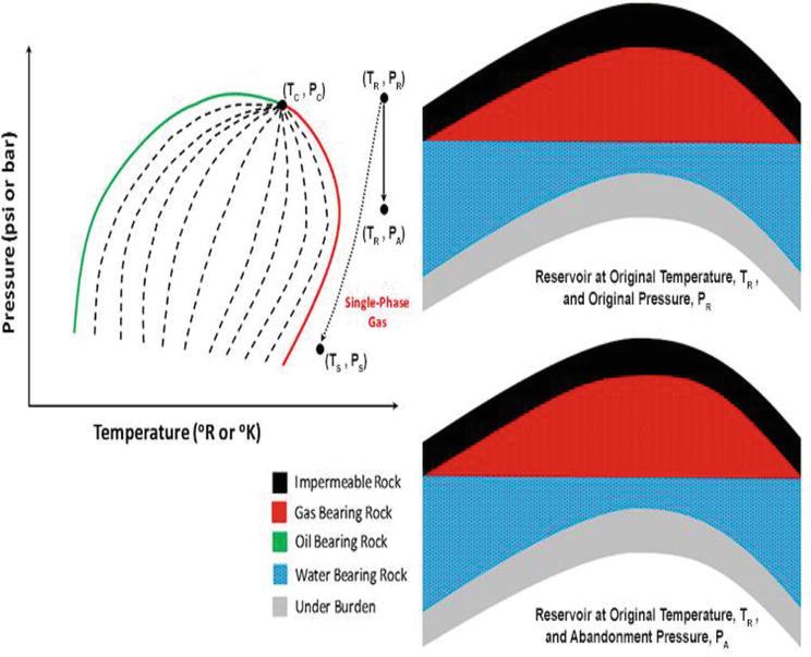 Gases Reservoirs Fluid Phase Behavior
