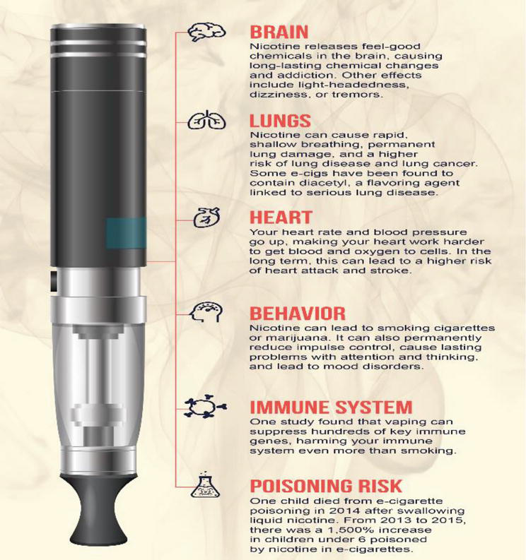 What is e-Cigarette and Associated Health Risks   IntechOpen