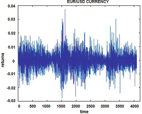 Analysis of Financial Time Series in Frequency Domain Using