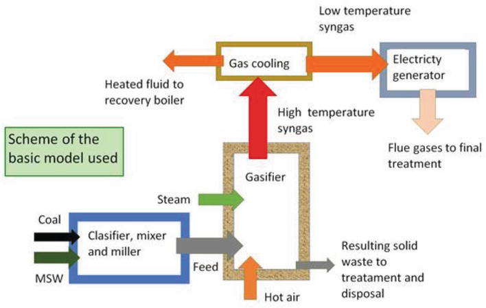 Waste to Energy and Syngas   IntechOpen