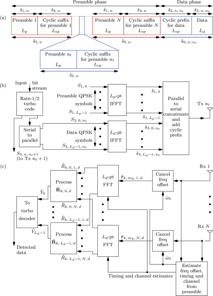 Coherent Receiver for Turbo Coded Single-User Massive MIMO-OFDM with