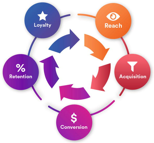Consumer Life Cycle and Profiling: A Data Mining Perspective