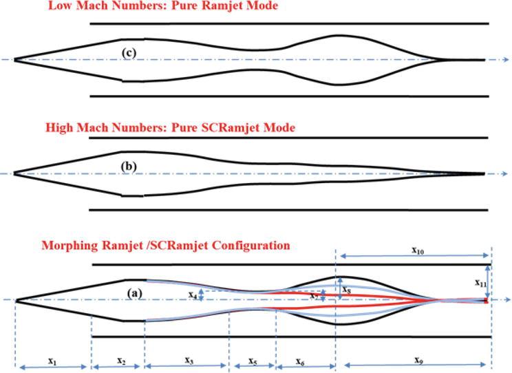 Inversely Designed Scramjet Flow-Path | IntechOpen