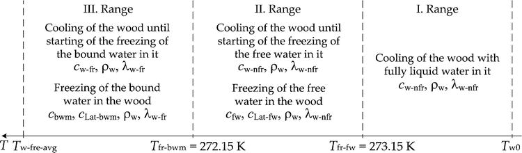 Modeling of the Energy for Bound Water Freezing in Logs
