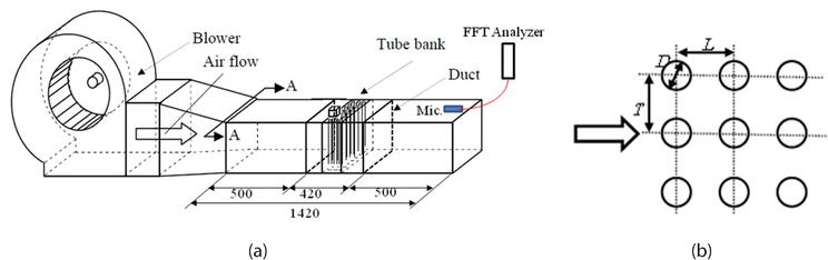 Countermeasure for High Level Sound Generated from Boiler