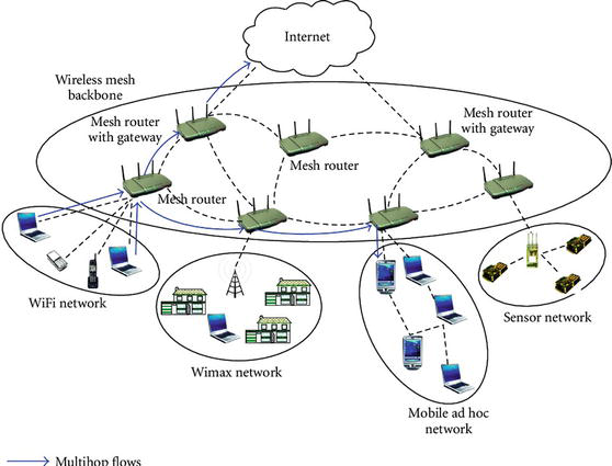 [DIAGRAM_3NM]  An Overview of Wireless Mesh Networks | IntechOpen | Wireless Mesh Lan Diagram |  | IntechOpen