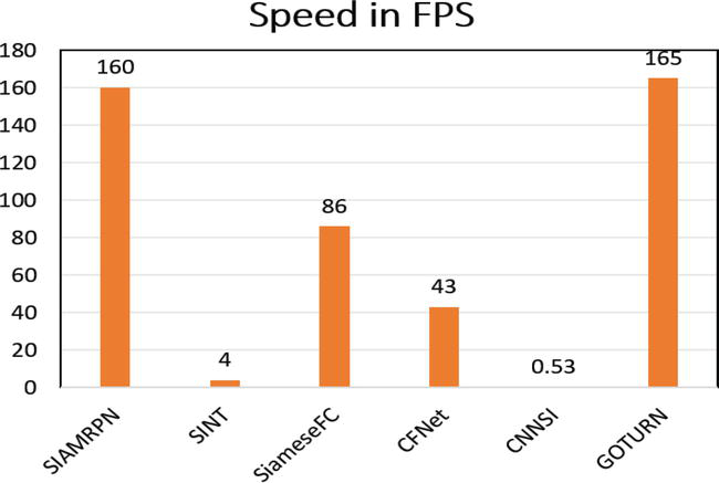 Deep Siamese Networks toward Robust Visual Tracking   IntechOpen