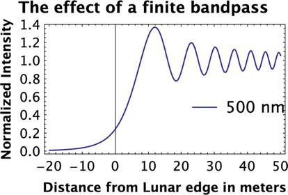 Lunar Occultation   IntechOpen