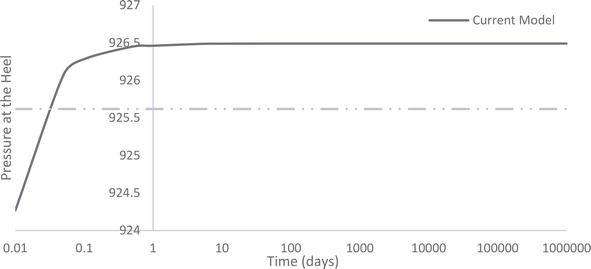 An Improved Semi-Analytical Approach for Predicting