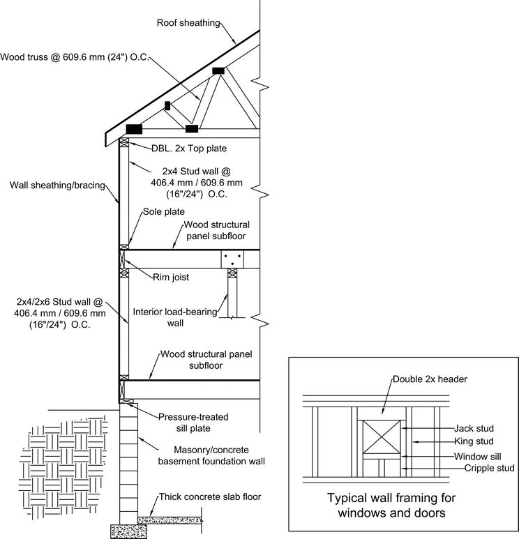 Structural Design of a Typical American Wood-Framed Single-Family
