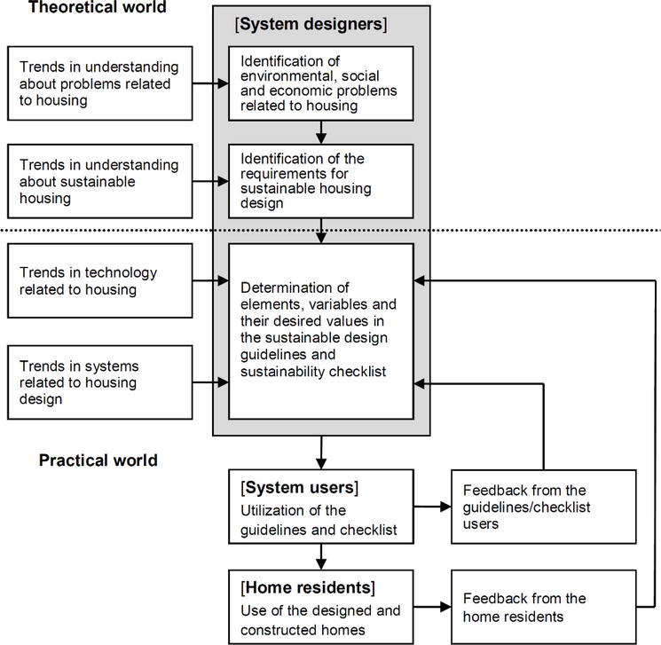 Comprehensive Strategy For Sustainable Housing Design Intechopen