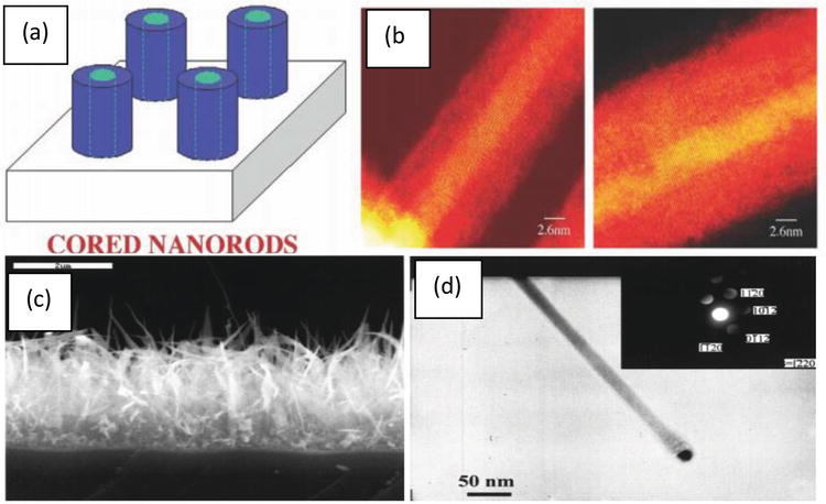 Nanomaterials: An Overview of Nanorods Synthesis and