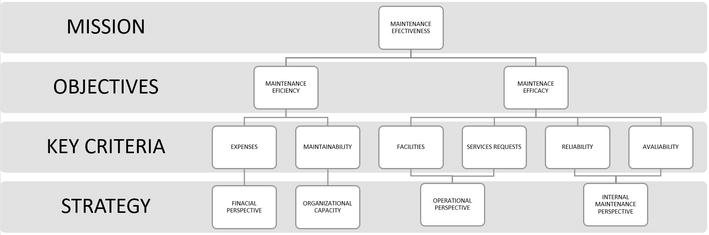 Maintenance And Asset Life Cycle For Reliability Systems Intechopen