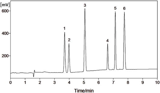 Analysis of Additives in Milk Powders with SPE-HPLC or 2D-HPLC