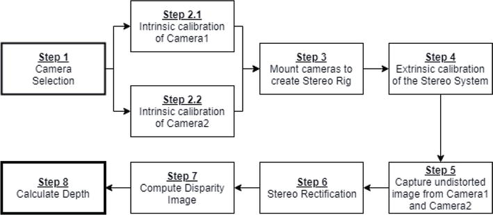 Efficient Depth Estimation Using Sparse Stereo-Vision with Other