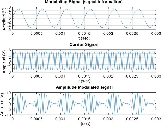 Telecommunications Protocols Fundamentals   IntechOpen