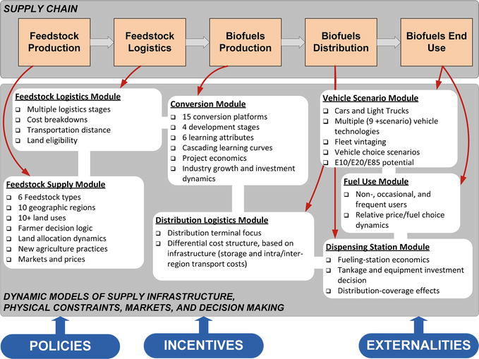 Insights from over 10 Years of Cellulosic Biofuel Modeling