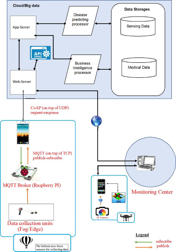 IoT-Enabled Health Monitoring and Assistive Systems for in