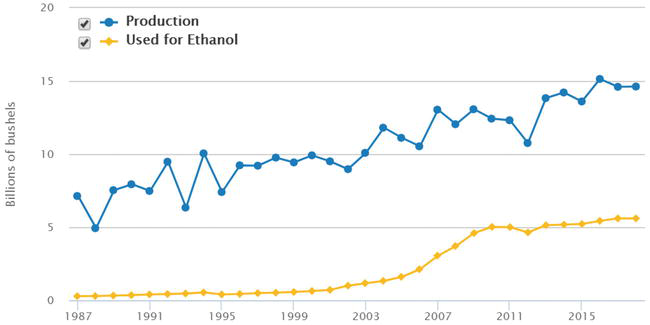 Lignocellulosic Ethanol: Technology and Economics | IntechOpen