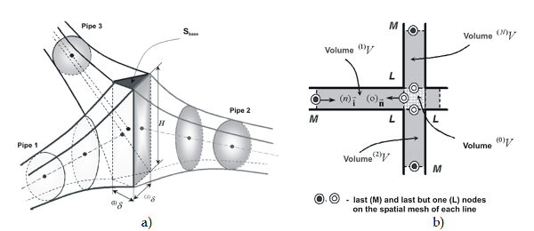 Computational Fluid Dynamics Methods for Gas Pipeline System