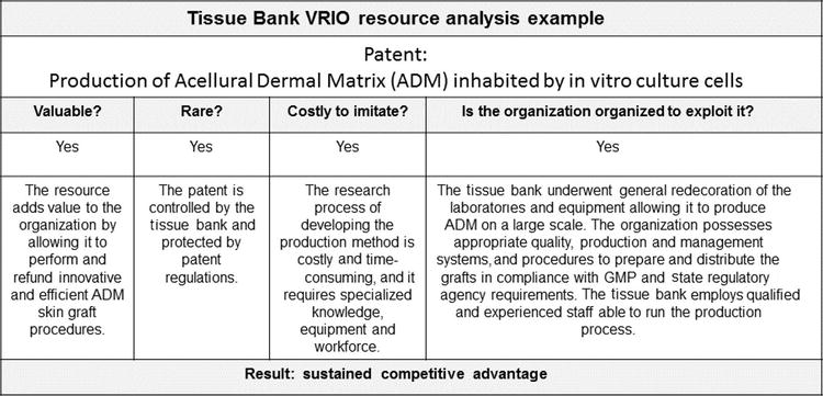Resource-Based View of Laboratory Management: Tissue Bank