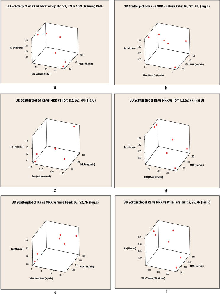 Optimization of Surface Roughness of D2 Steels in WEDM using ANN