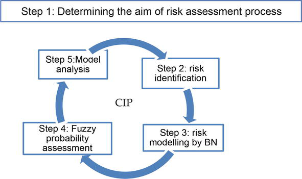 Using Bayesian Networks for Risk Assessment in Healthcare