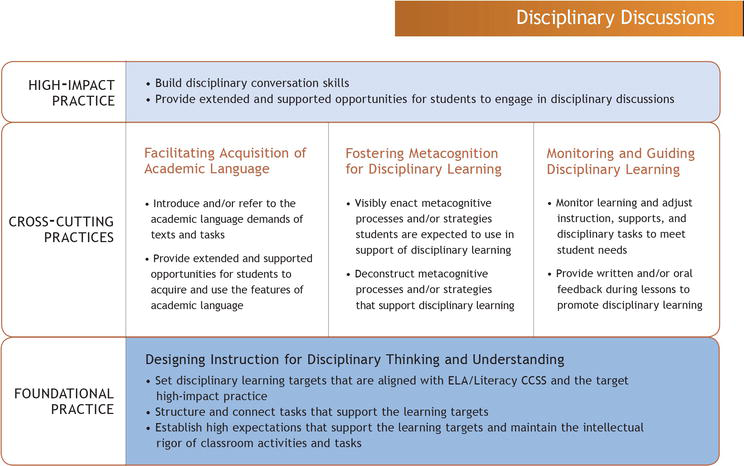Teaching With And For Metacognition In Disciplinary Discussions Intechopen