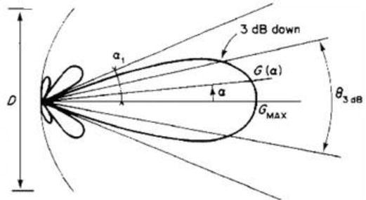 Study of Non-predictive Patterns of Non-Ionizing Radiation