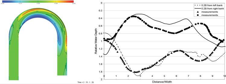 Modeling River Morphodynamic Process Using a Depth-Averaged ...