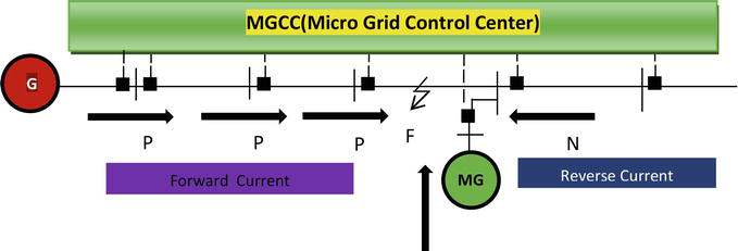 Microgrid Protection Systems | IntechOpen