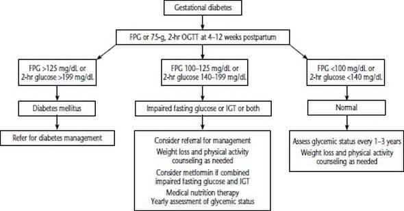 diabetes diet management postpartum