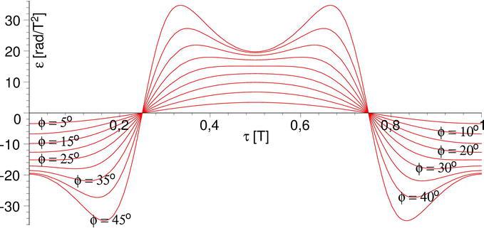 Optimization of Kinematics of Inclined Swinging Pin   IntechOpen