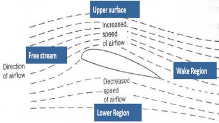 Military Aviation Principles   IntechOpen