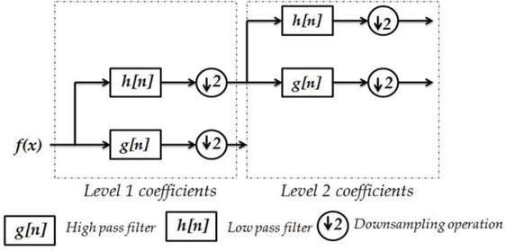 Fringe Pattern Analysis in Wavelet Domain | IntechOpen