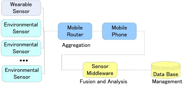 Toward Mobile Sensor Fusion Platform for Context-Aware Services