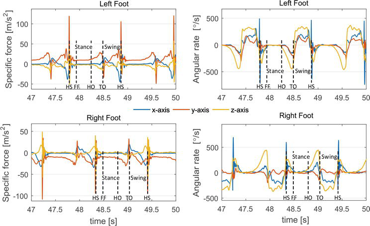 Applications of MEMS Gyroscope for Human Gait Analysis