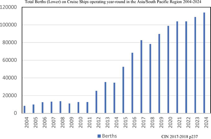 Globalization of the Cruise Industry: A Tale of Ships Part II - Asia