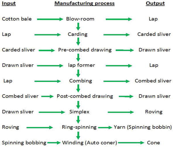 Introductory Chapter Textile Manufacturing Processes Intechopen