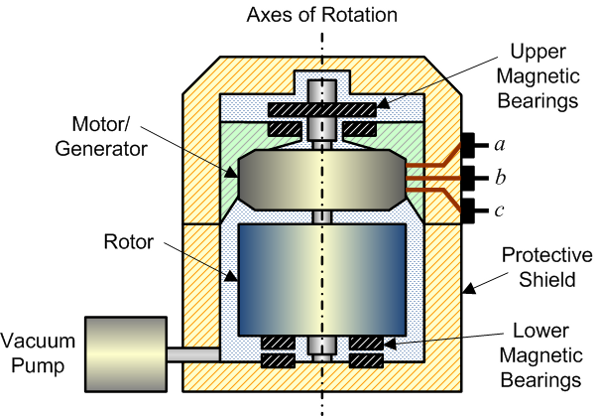 Dynamic Modelling and Control Design of Advanced Energy