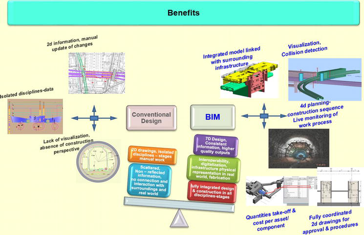 BIM and Advanced Computer-Based Tools for the Design and
