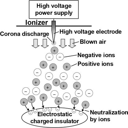 Development of a Corona Discharge Ionizer Utilizing High