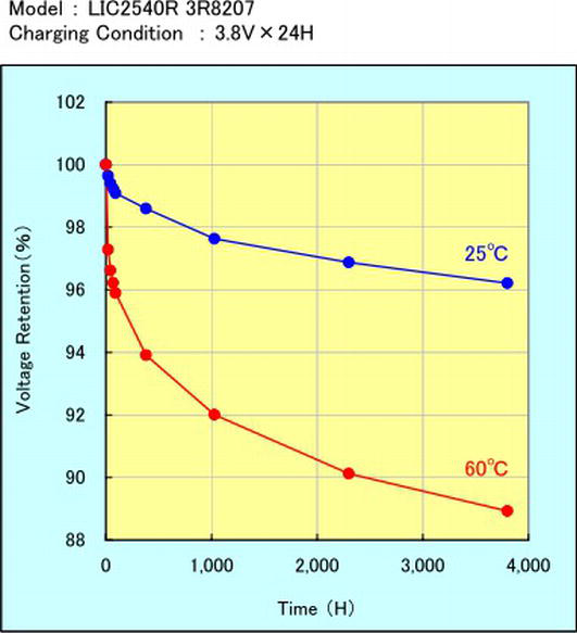 Supercapacitors as Guarantors for Energy Sustainability in