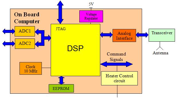 Design of Low-cost Telecommunications CubeSat-class
